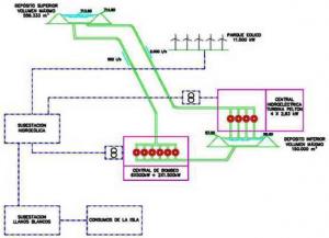 Схема проекта Gorona del Viento