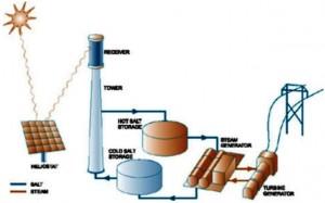 Ivanpah Solar Electric Generating System/scheme