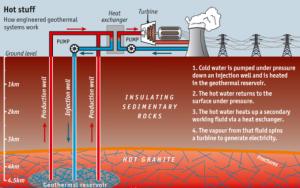 Схема проекта геотермальной станции Олкария 4