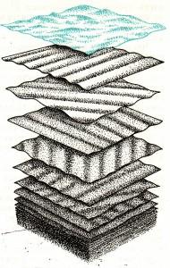 Схема образования волнового спектра