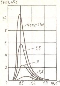Рис. 13. Частотный спектр морского волнения
