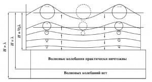 Рис. 7. Изменение профиля трохоидальной волны с глубиной (Направление движения волны на рисунке: слева направо)