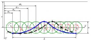Схема распространения прогрессивной волны