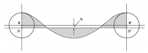 Рис. 8. Схема для вычисления потенциальной энергии волн