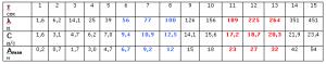 Таблица 1. Период, длина, фазовая скорость и экстремальная амплитуда обрушающейся ветровой волны