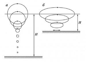 Рис. 9. Влияние глубины моря на форму орбит частиц в волне а) H > 0.5 λ; б) H < 0.5 λ.