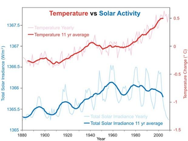 Рис. 1 Результаты наблюдений за температурой нижних слоёв атмосферы Земли и величиной полного солнечной излучения за последние 130 лет.
