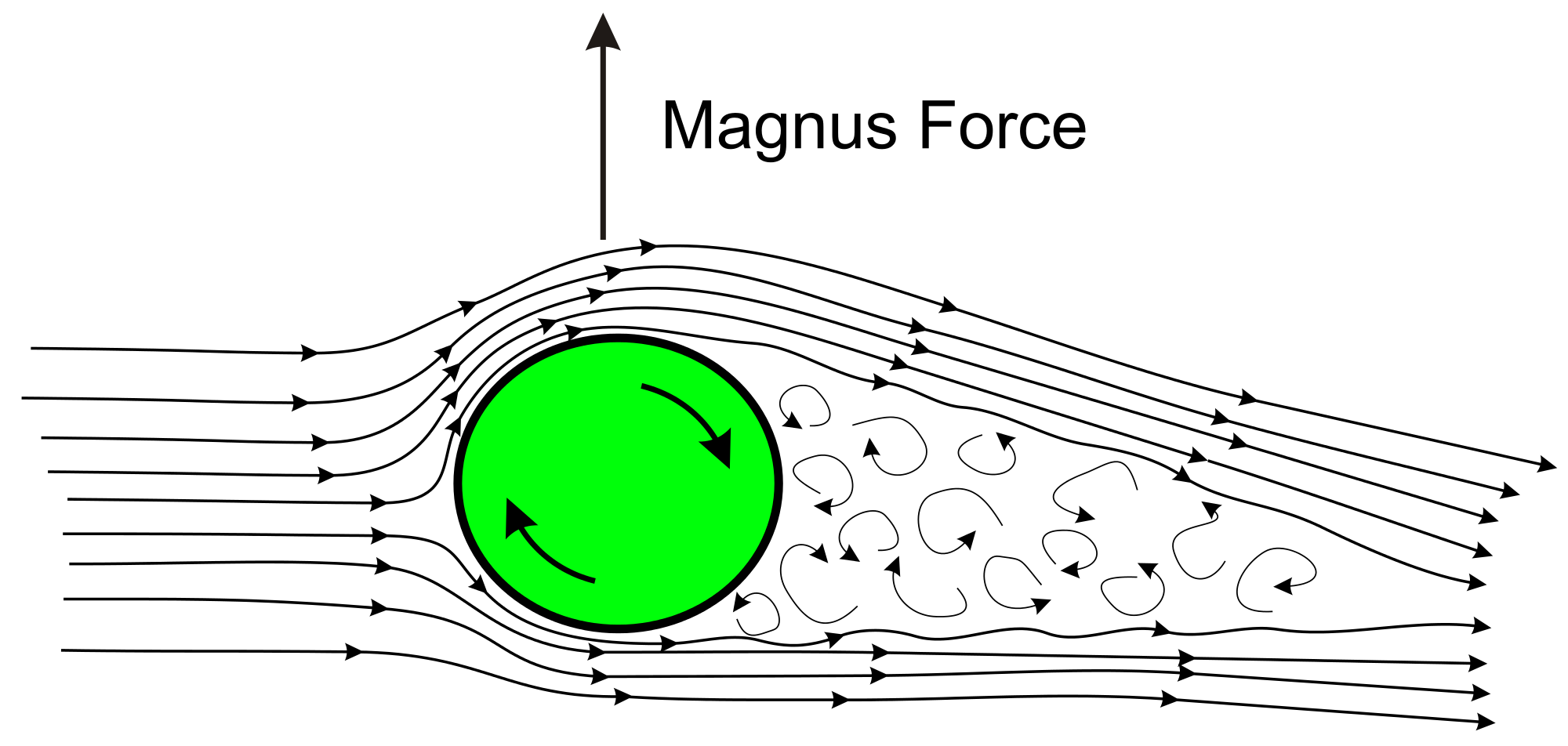 Схема возникновения силы Магнуса