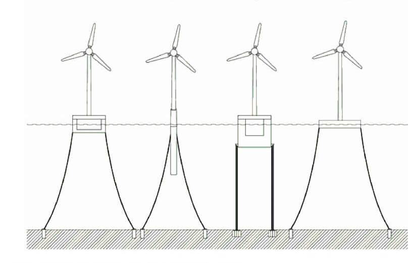 Floating-offshore-wind-types